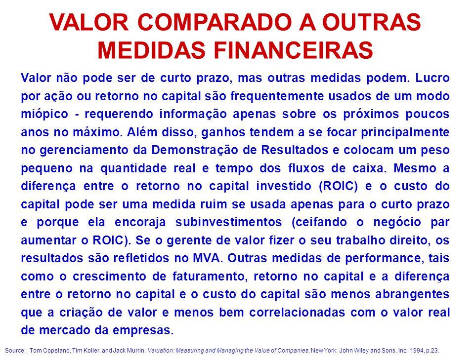 VALOR COMPARADO A OUTRAS MEDIDAS FINANCEIRAS