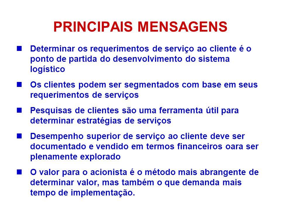 PRINCIPAIS MENSAGENS Determinar os requerimentos de serviço ao cliente é o ponto de partida do desenvolvimento do sistema logístico.