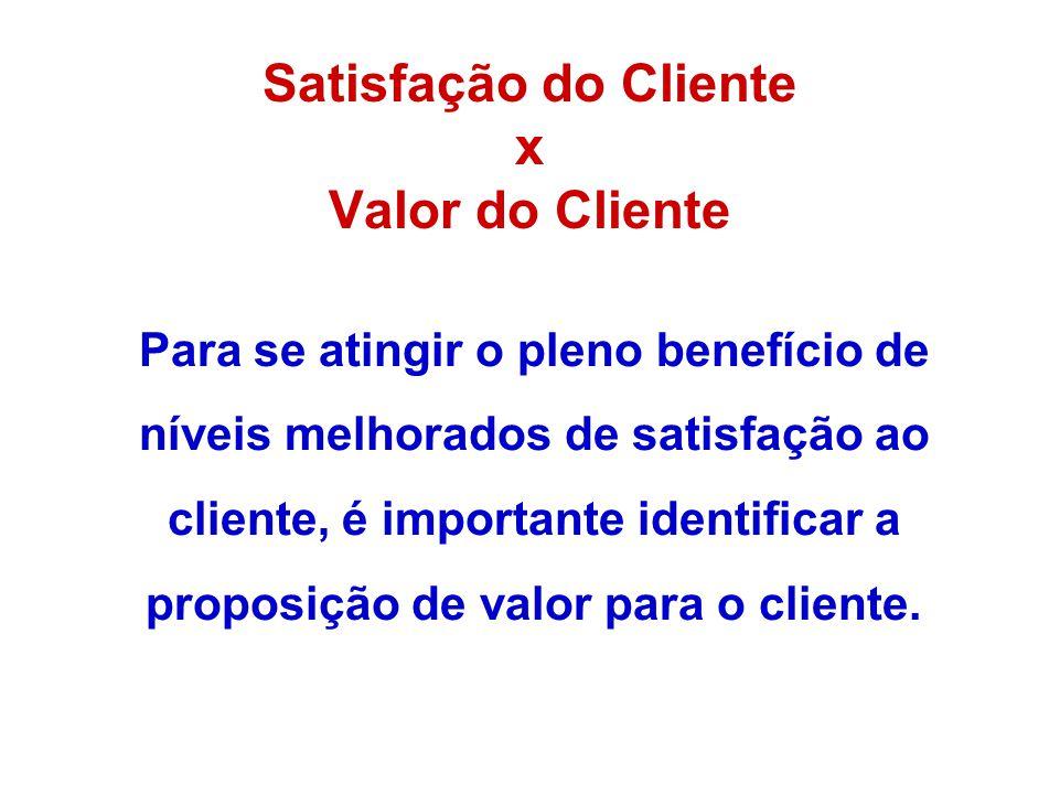 Satisfação do Cliente x Valor do Cliente