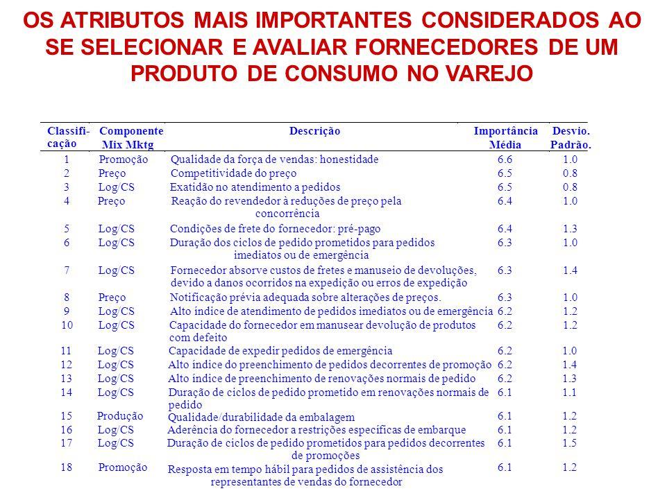 OS ATRIBUTOS MAIS IMPORTANTES CONSIDERADOS AO SE SELECIONAR E AVALIAR FORNECEDORES DE UM PRODUTO DE CONSUMO NO VAREJO