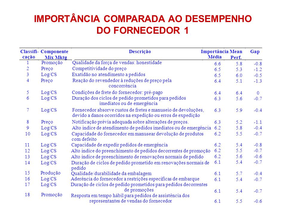 IMPORTÂNCIA COMPARADA AO DESEMPENHO DO FORNECEDOR 1