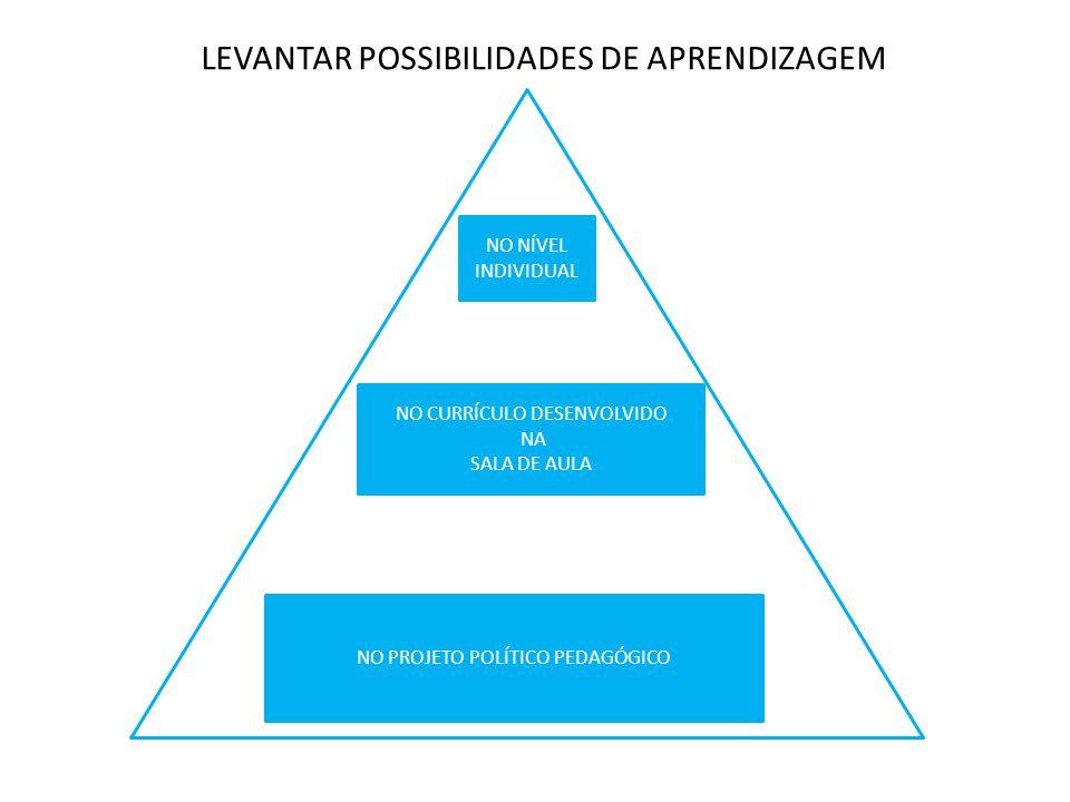 LEVANTAR POSSIBILIDADES DE APRENDIZAGEM