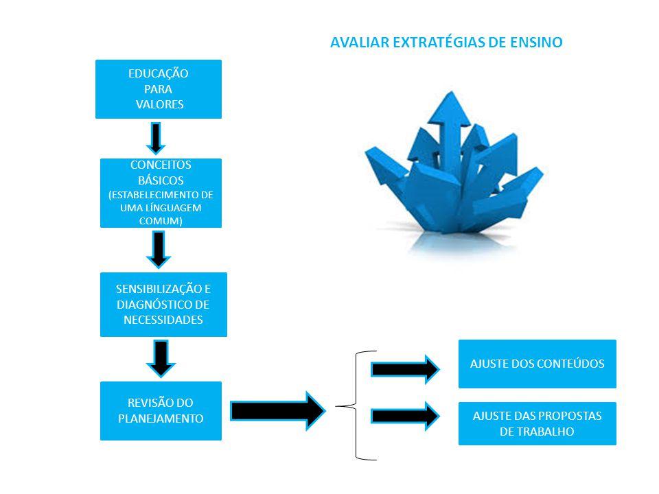 AVALIAR EXTRATÉGIAS DE ENSINO