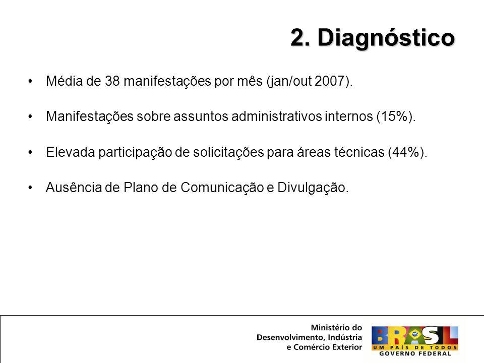 2. Diagnóstico Média de 38 manifestações por mês (jan/out 2007).