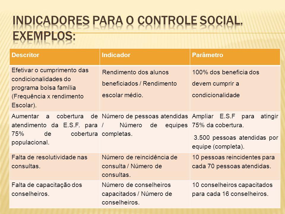 Indicadores para o controle social. Exemplos: