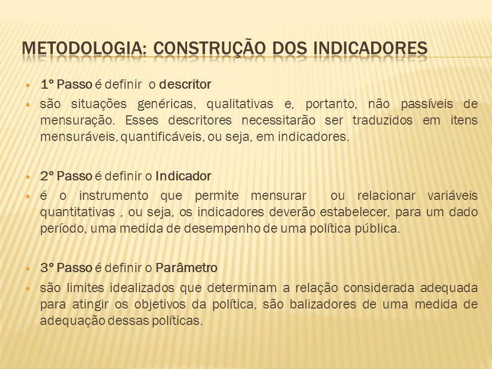 Metodologia: Construção dos indicadores