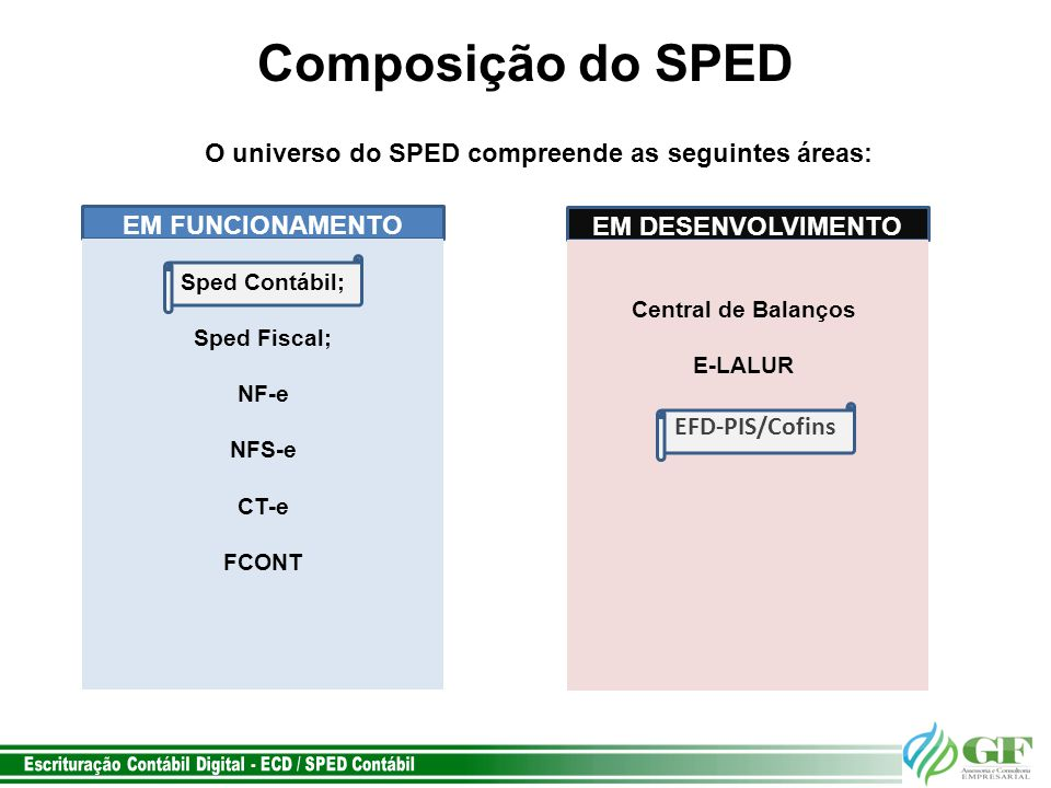 O universo do SPED compreende as seguintes áreas: