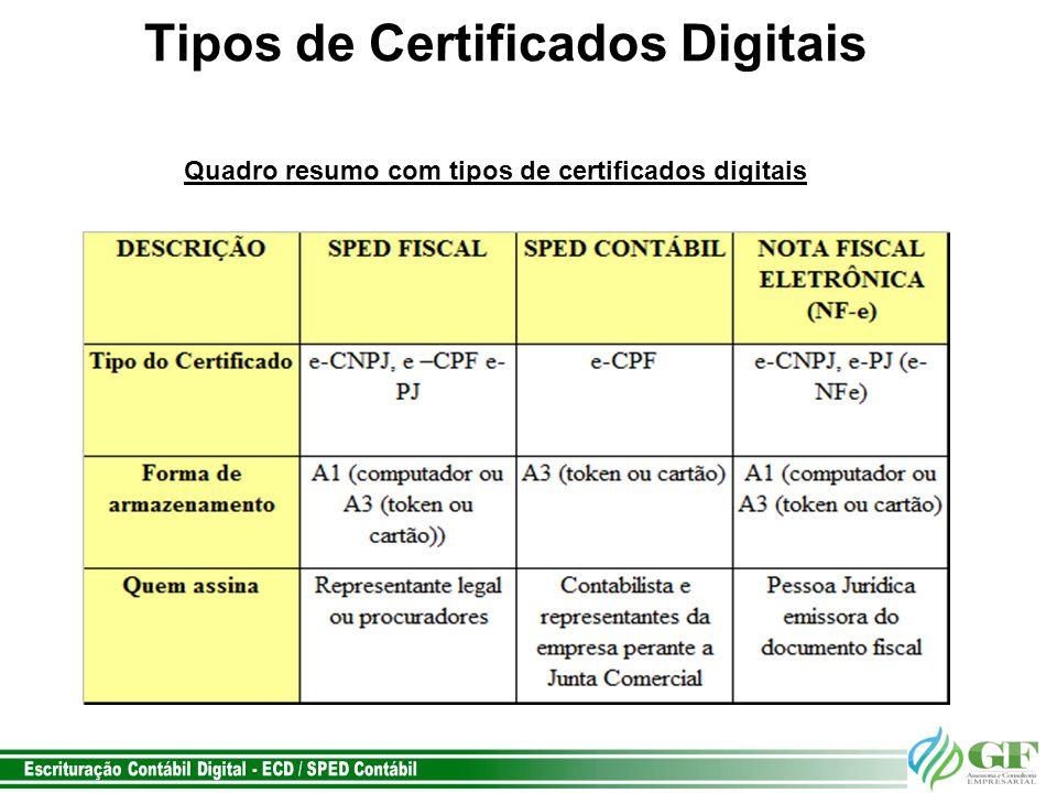 Tipos de Certificados Digitais