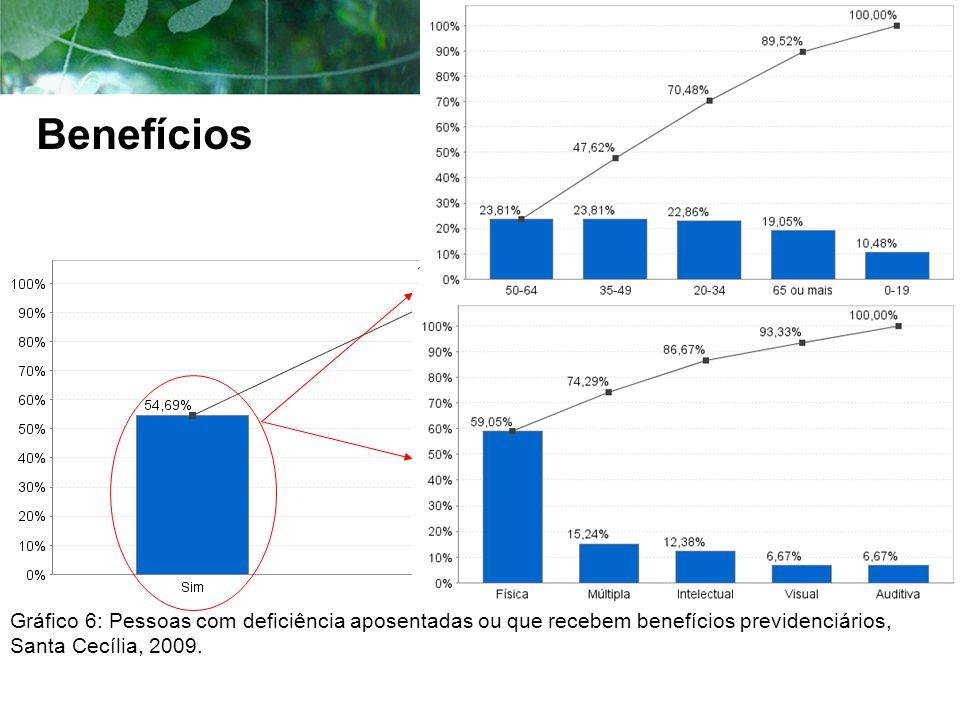 Benefícios Gráfico 6: Pessoas com deficiência aposentadas ou que recebem benefícios previdenciários, Santa Cecília, 2009.