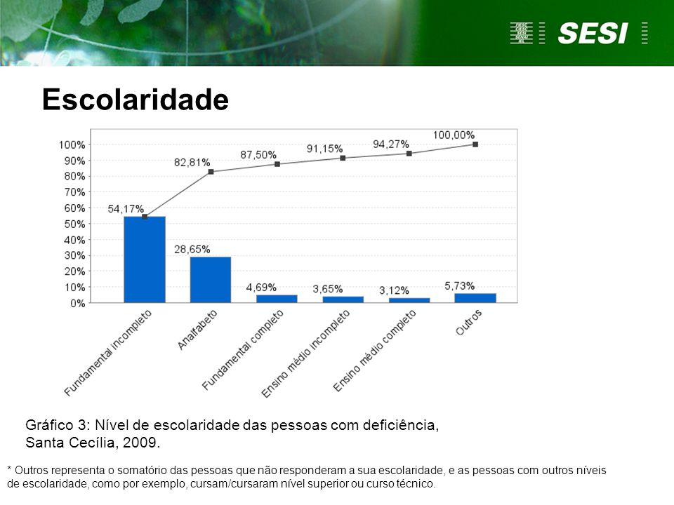 Escolaridade Gráfico 3: Nível de escolaridade das pessoas com deficiência, Santa Cecília, 2009.