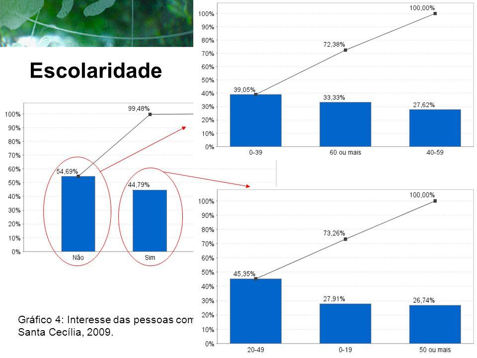 Escolaridade Gráfico 4: Interesse das pessoas com deficiência em estudar, Santa Cecília, 2009.