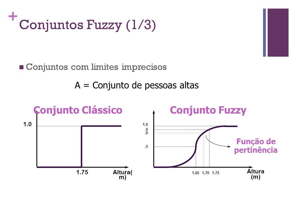 Conjuntos Fuzzy (1/3) Conjunto Clássico Conjunto Fuzzy