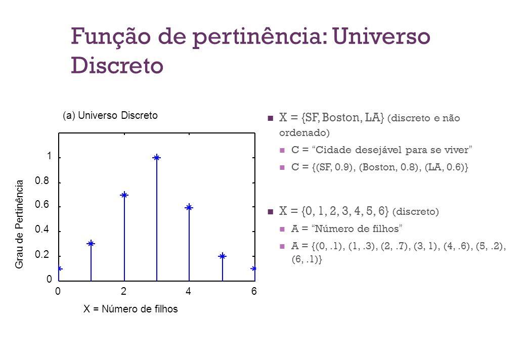 Função de pertinência: Universo Discreto