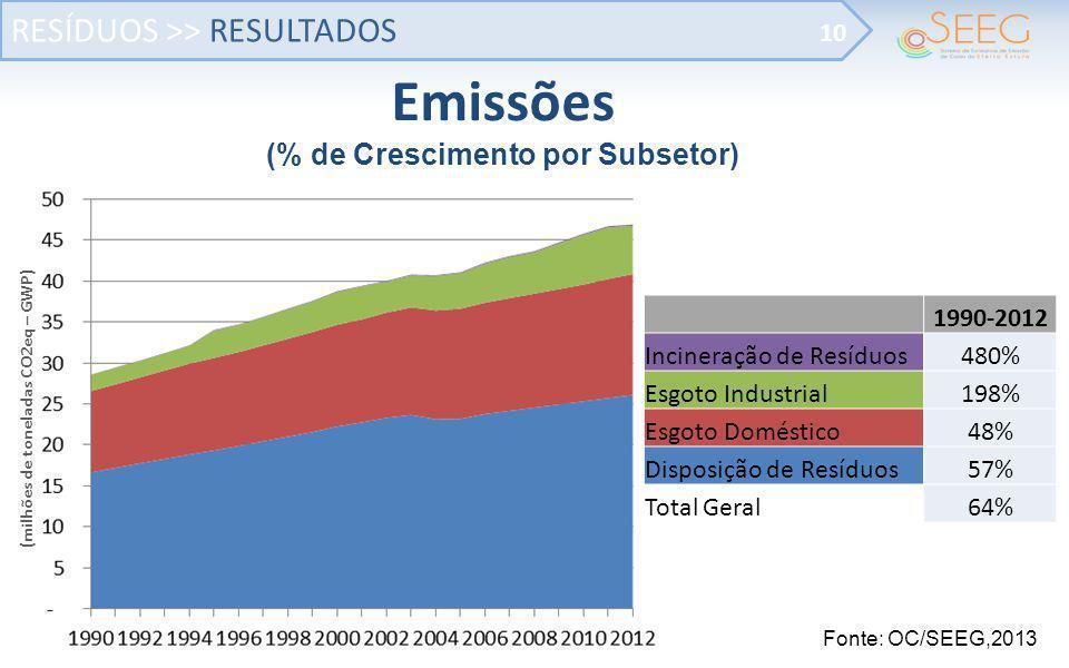 (% de Crescimento por Subsetor) (milhões de toneladas CO2eq – GWP)