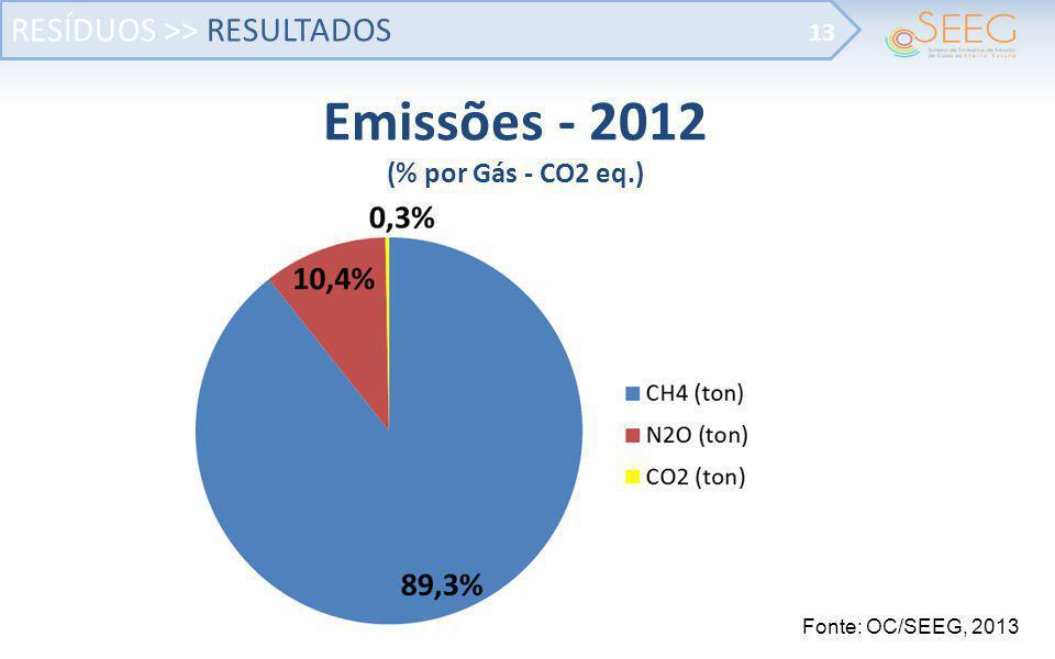Emissões - 2012 (% por Gás - CO2 eq.)