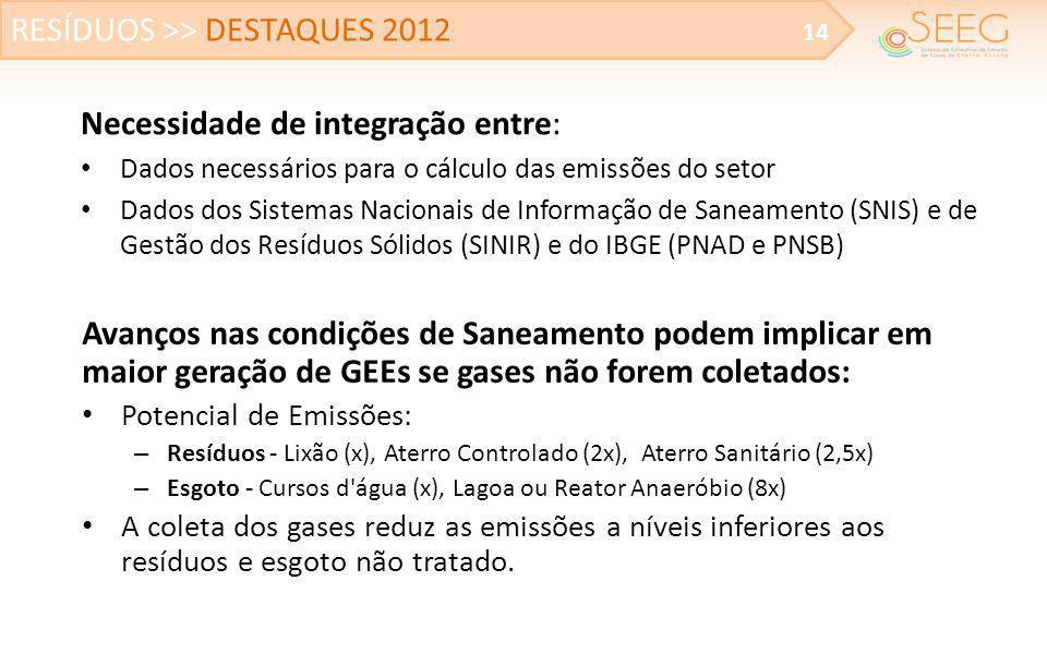 RESÍDUOS >> DESTAQUES 2012