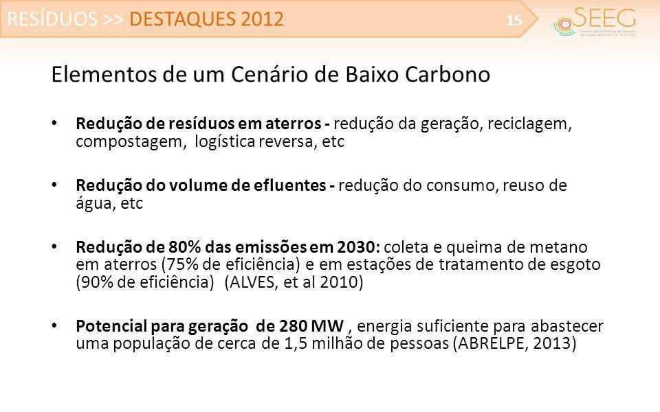 Elementos de um Cenário de Baixo Carbono