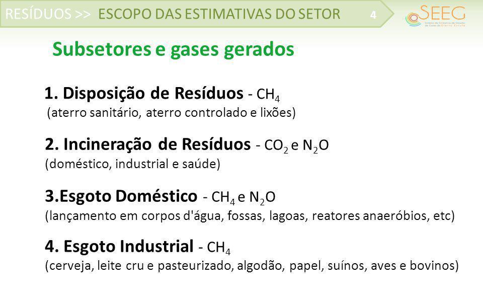 Subsetores e gases gerados