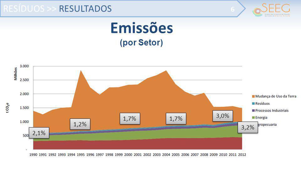 Emissões RESÍDUOS >> RESULTADOS (por Setor) 6 3,0% 1,7% 1,7%