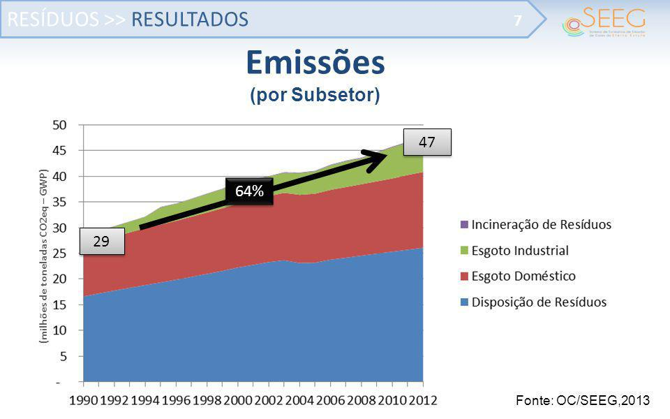 (milhões de toneladas CO2eq – GWP)