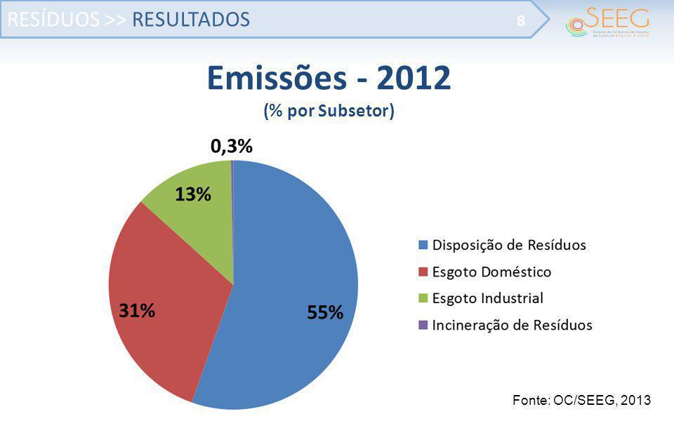 Emissões - 2012 (% por Subsetor)