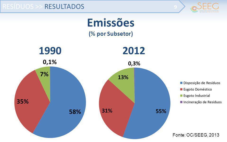 Emissões (% por Subsetor)