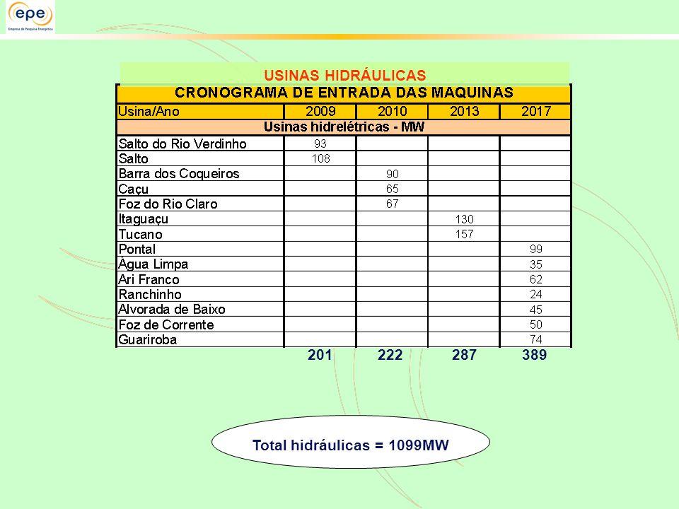 USINAS HIDRÁULICAS 201 222 287 389 Total hidráulicas = 1099MW
