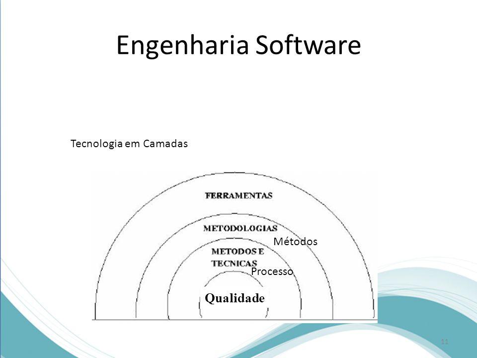 Engenharia Software Tecnologia em Camadas Métodos Processo Qualidade