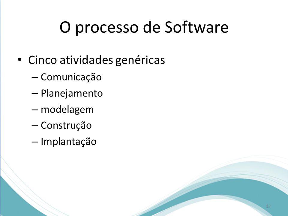 O processo de Software Cinco atividades genéricas Comunicação