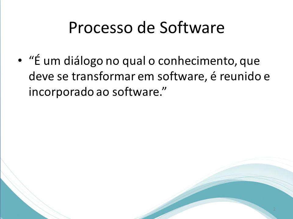 Processo de Software É um diálogo no qual o conhecimento, que deve se transformar em software, é reunido e incorporado ao software.