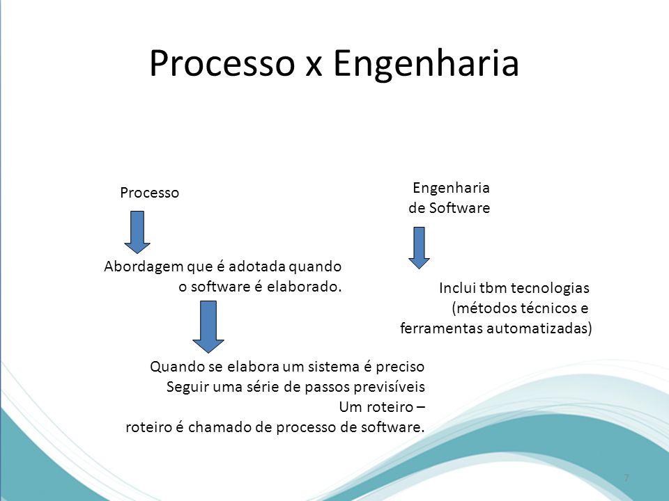 Processo x Engenharia Engenharia de Software Processo