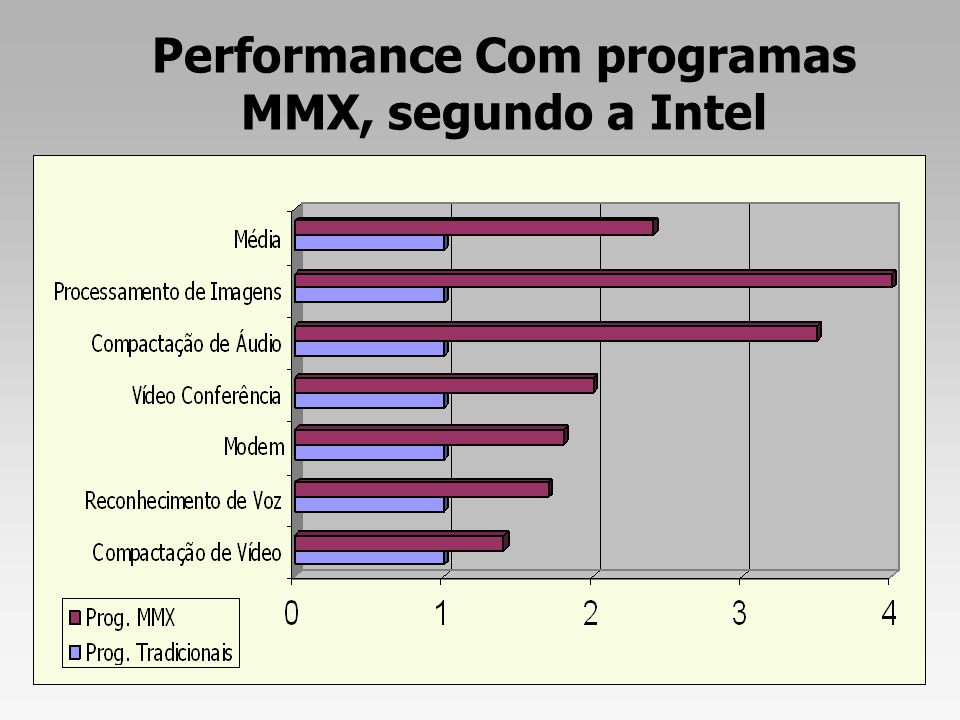 Performance Com programas MMX, segundo a Intel