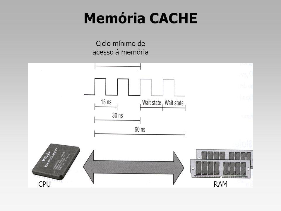 Ciclo mínimo de acesso á memória