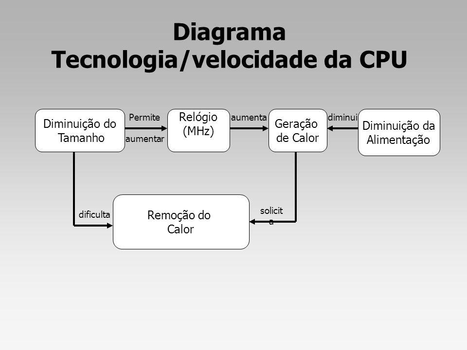 Diagrama Tecnologia/velocidade da CPU