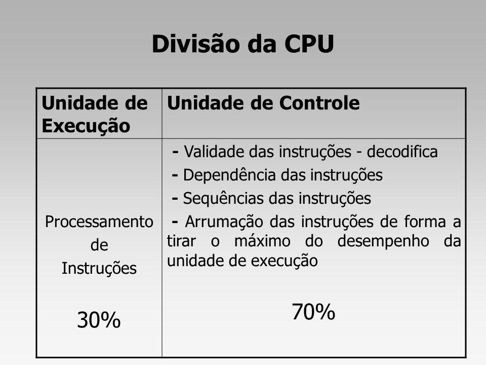 Divisão da CPU 70% 30% Unidade de Execução Unidade de Controle