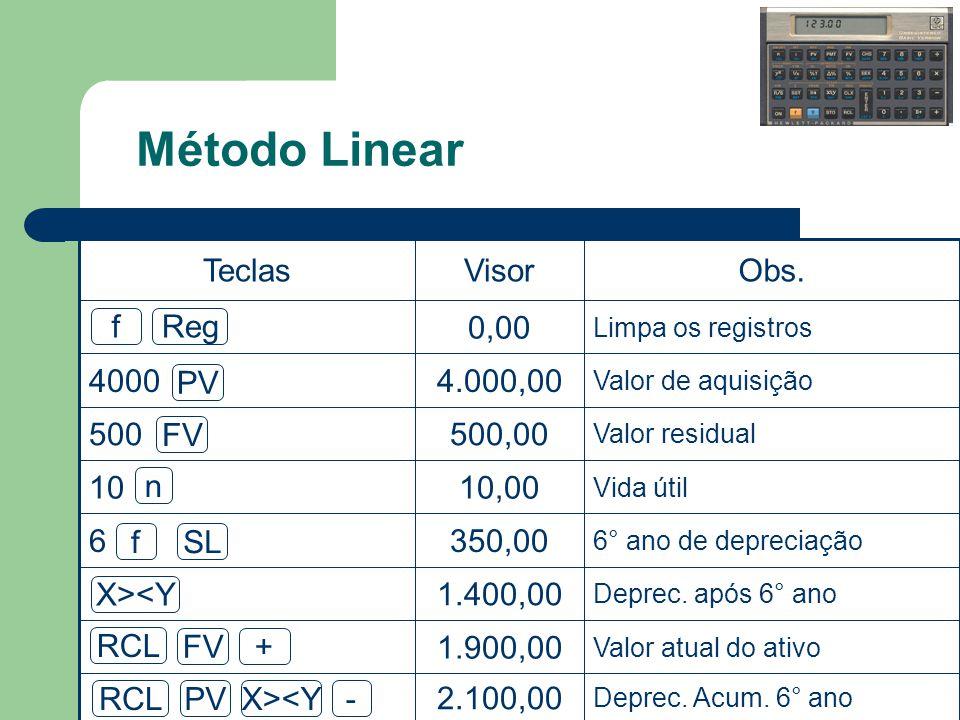 Método Linear Deprec. Acum. 6° ano. 2.100,00. Valor atual do ativo. 1.900,00. Deprec. após 6° ano.