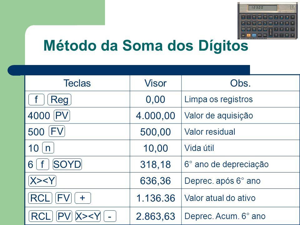 Método da Soma dos Dígitos