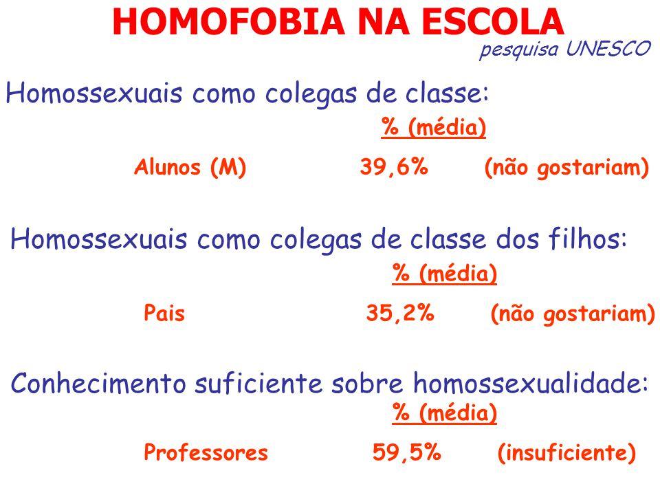 HOMOFOBIA NA ESCOLA Homossexuais como colegas de classe: