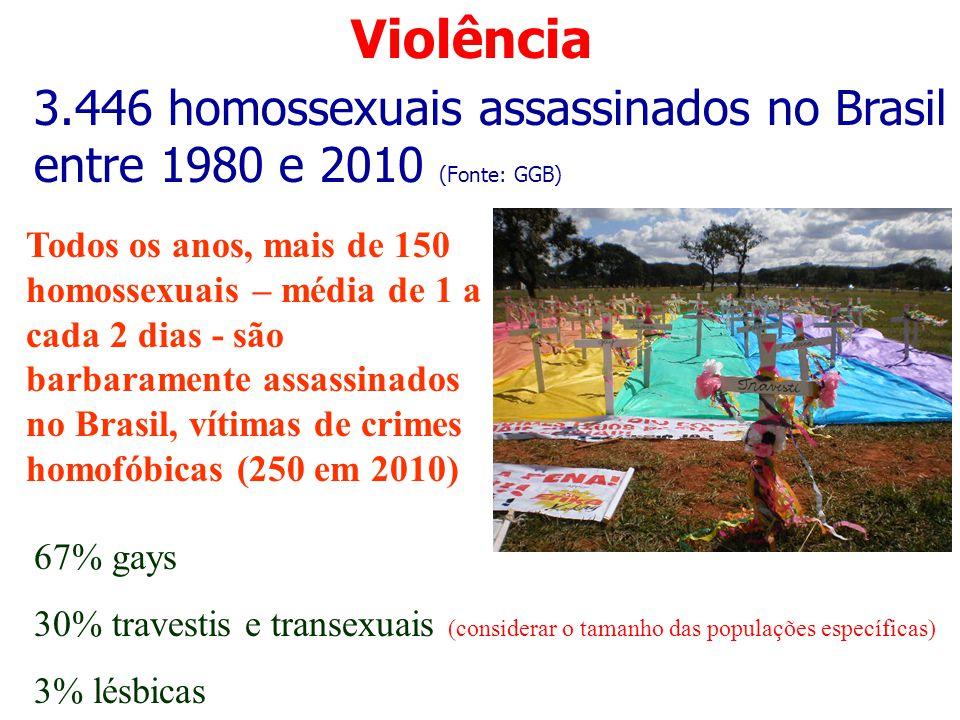 Violência 3.446 homossexuais assassinados no Brasil entre 1980 e 2010 (Fonte: GGB)