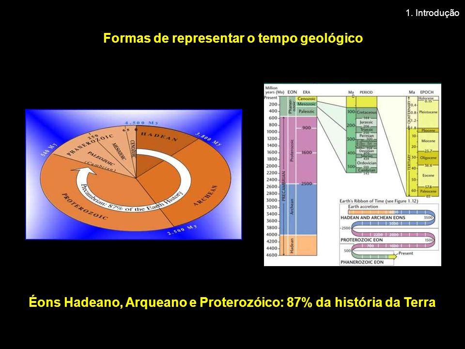 Formas de representar o tempo geológico