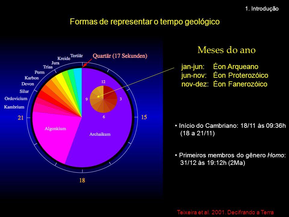 Meses do ano Formas de representar o tempo geológico