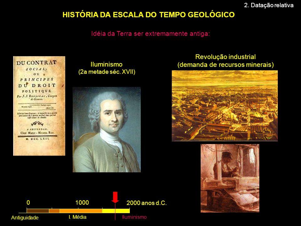 HISTÓRIA DA ESCALA DO TEMPO GEOLÓGICO