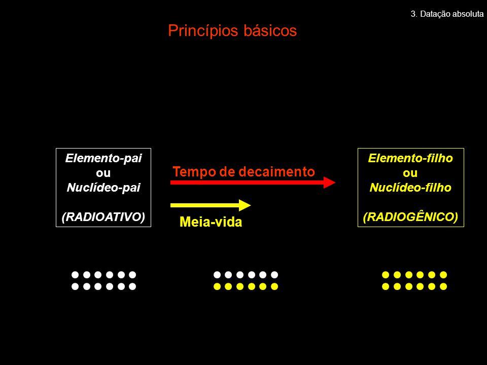 Princípios básicos Tempo de decaimento Meia-vida Elemento-pai ou