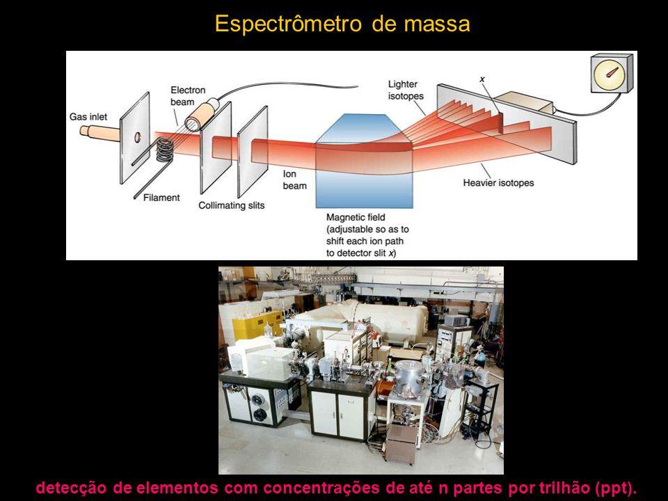 Mass Spectrometer Espectrômetro de massa