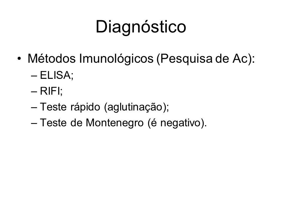 Diagnóstico Métodos Imunológicos (Pesquisa de Ac): ELISA; RIFI;