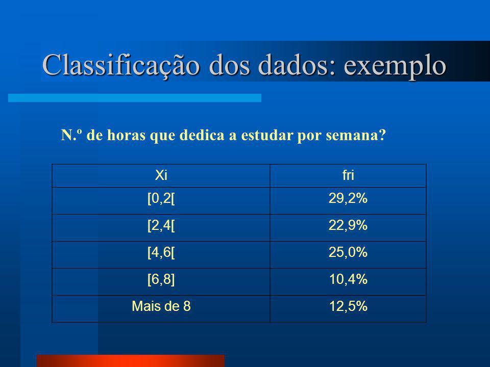 Classificação dos dados: exemplo