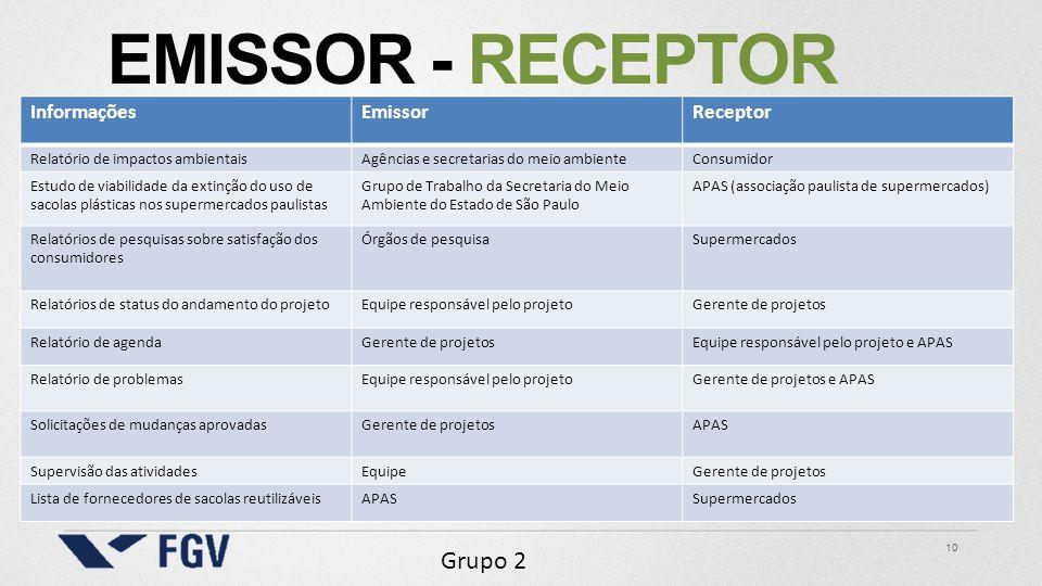 Emissor - receptor Informações Emissor Receptor