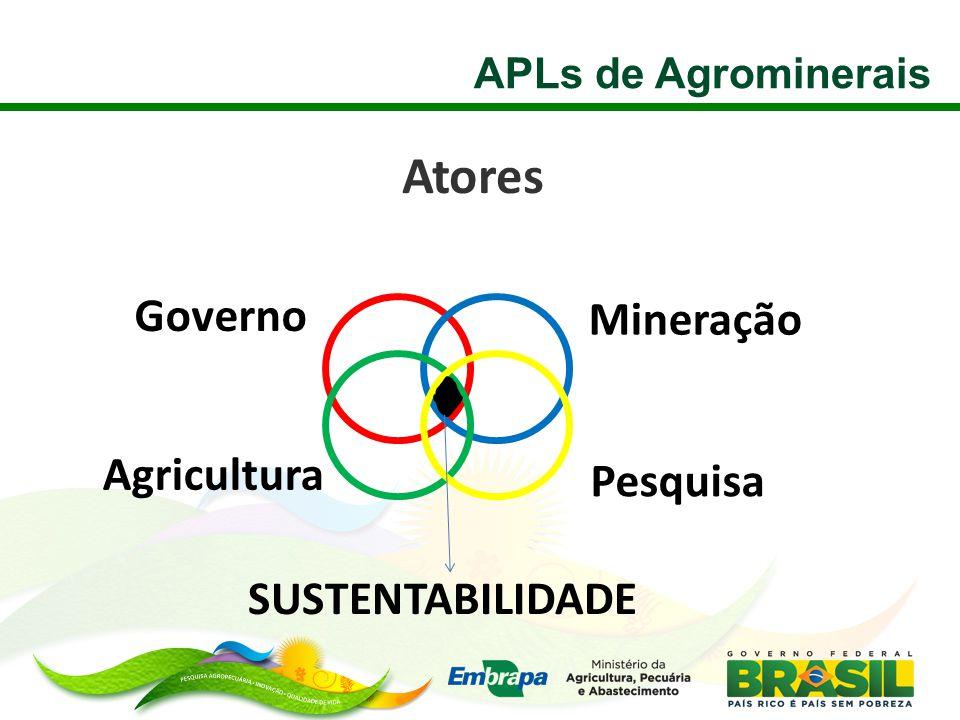 Atores Governo Mineração Agricultura Pesquisa SUSTENTABILIDADE