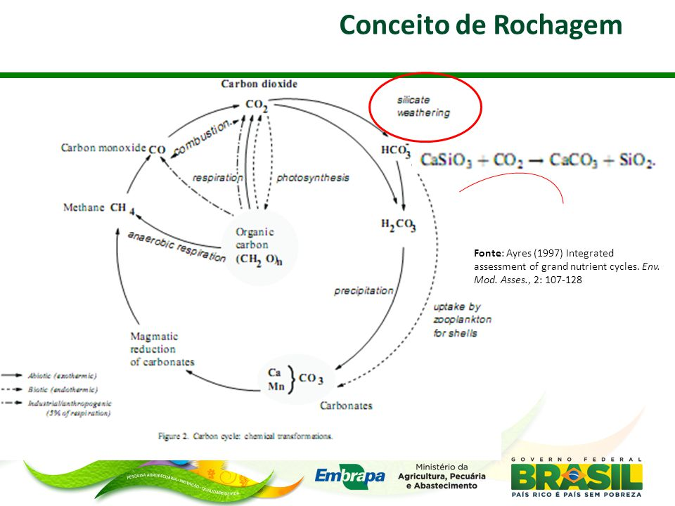Conceito de Rochagem Fonte: Ayres (1997) Integrated assessment of grand nutrient cycles. Env. Mod. Asses., 2: 107-128.
