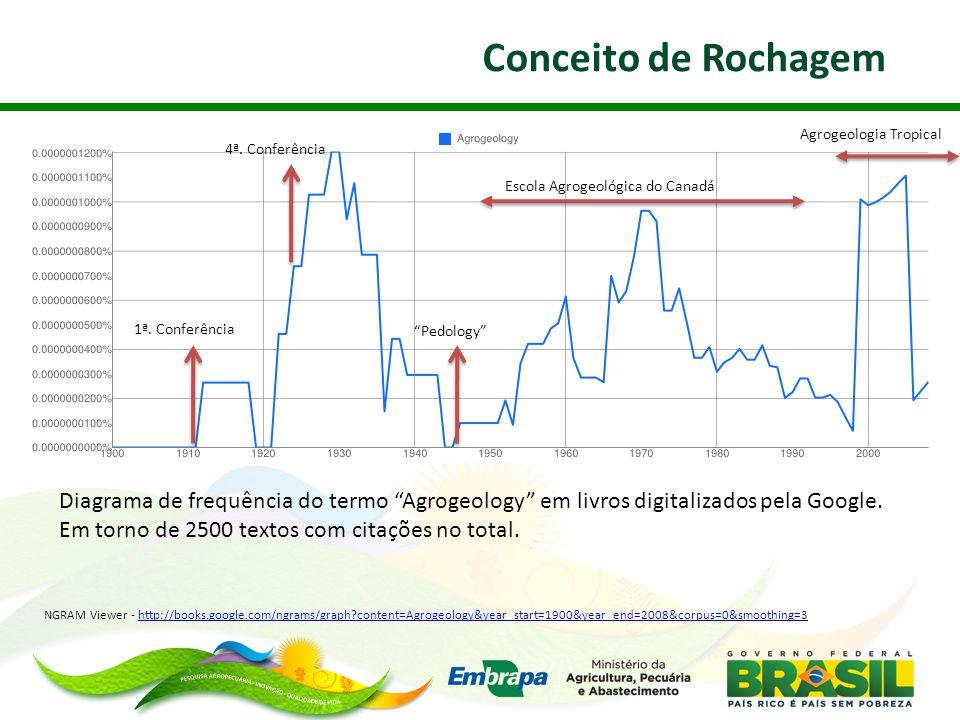 Conceito de Rochagem Agrogeologia Tropical. 4ª. Conferência. Escola Agrogeológica do Canadá. 1ª. Conferência.